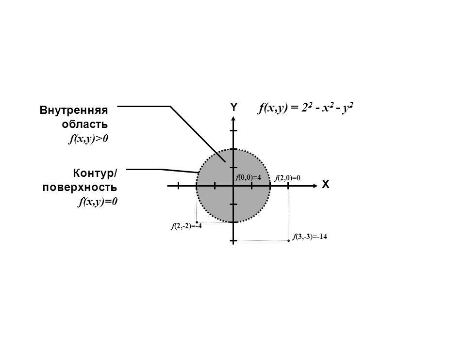 f(x,y) = 22 - x2 - y2 Y Внутренняя область f(x,y)>0 Контур/