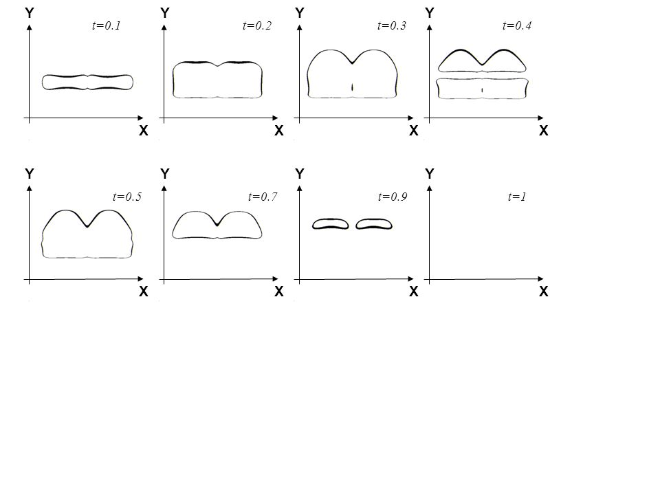 Y Y Y Y X X X X Y Y Y Y X X X X t=0.1 t=0.2 t=0.3 t=0.4 t=0.5 t=0.7