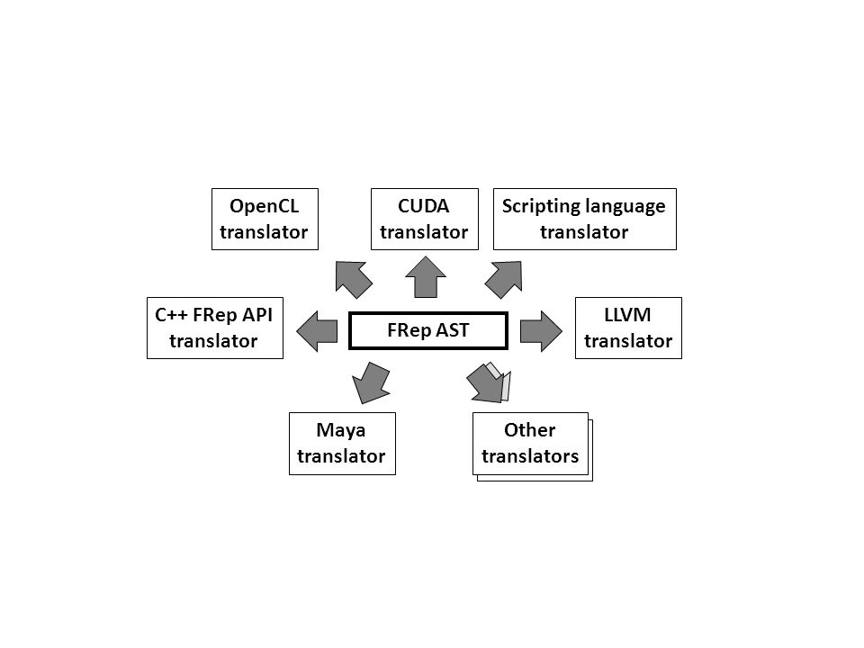 OpenCL translator. CUDA. translator. Scripting language. translator. C++ FRep API. translator.