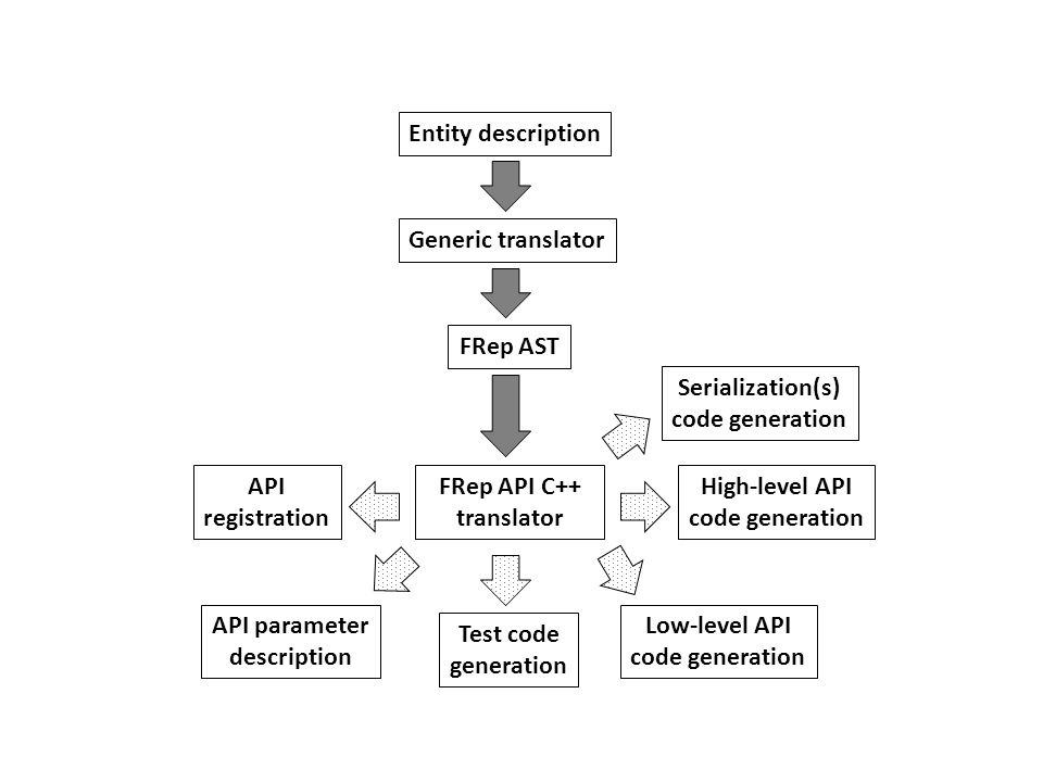 Entity description Generic translator. FRep AST. Serialization(s) code generation. API. registration.