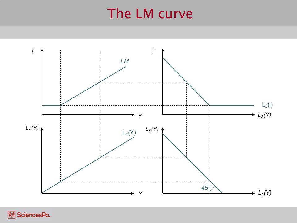 The LM curve i Y L1(Y) L2(Y) LM L2(i) L1(Y) 45°