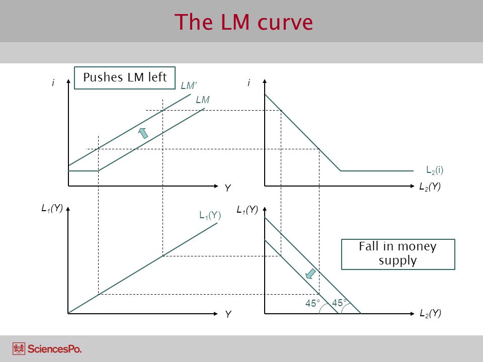 The LM curve Pushes LM left Fall in money supply i LM' LM L2(i) Y