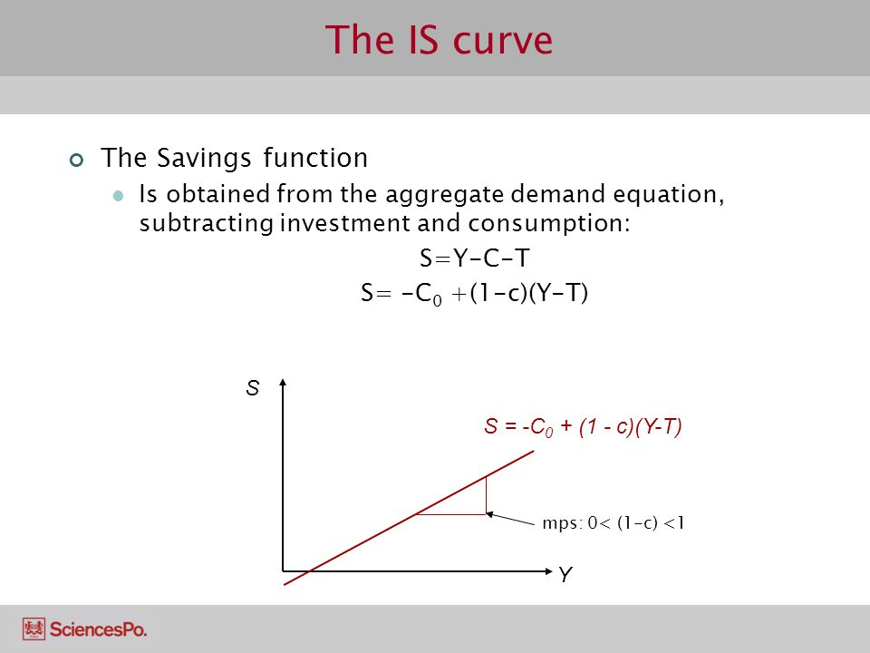 The IS curve The Savings function