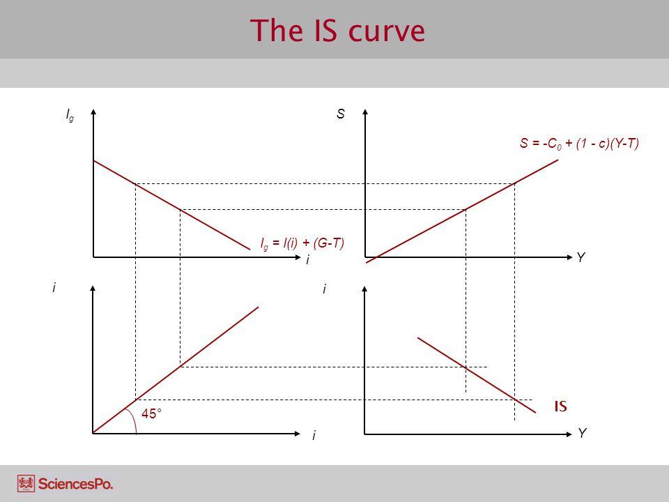 The IS curve IS Ig S i Y S = -C0 + (1 - c)(Y-T) Ig = I(i) + (G-T) i i