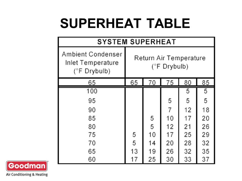SUPERHEAT TABLE