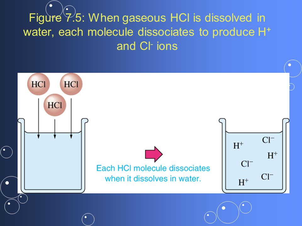 Figure 7.5: When gaseous HCl is dissolved in water, each molecule dissociates to produce H+ and Cl- ions