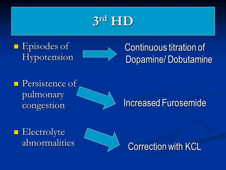 Continuous titration of Dopamine/ Dobutamine