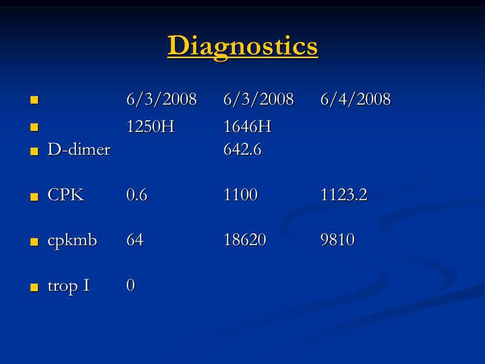 Diagnostics 6/3/2008 6/3/2008 6/4/2008 1250H 1646H D-dimer 642.6