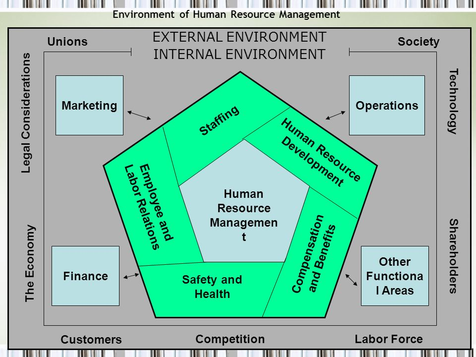 EXTERNAL ENVIRONMENT INTERNAL ENVIRONMENT Unions Society 1 Marketing