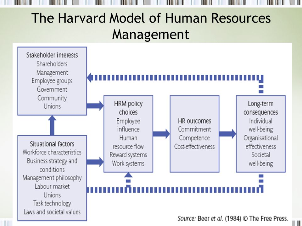 The Harvard Model of Human Resources Management