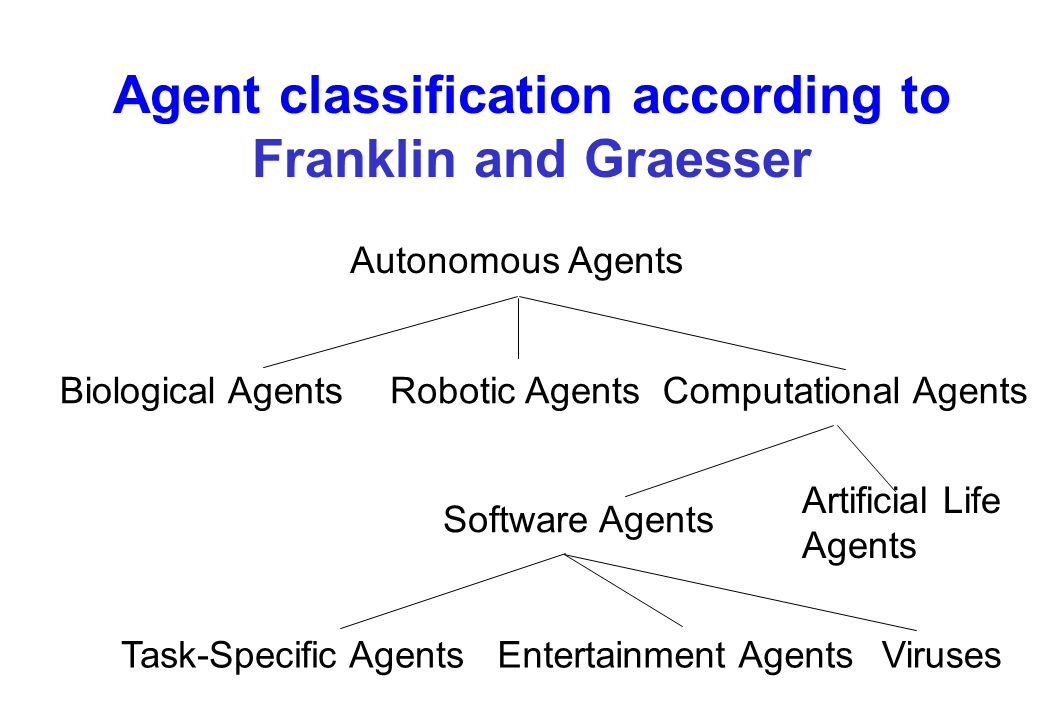 Agent classification according to Franklin and Graesser