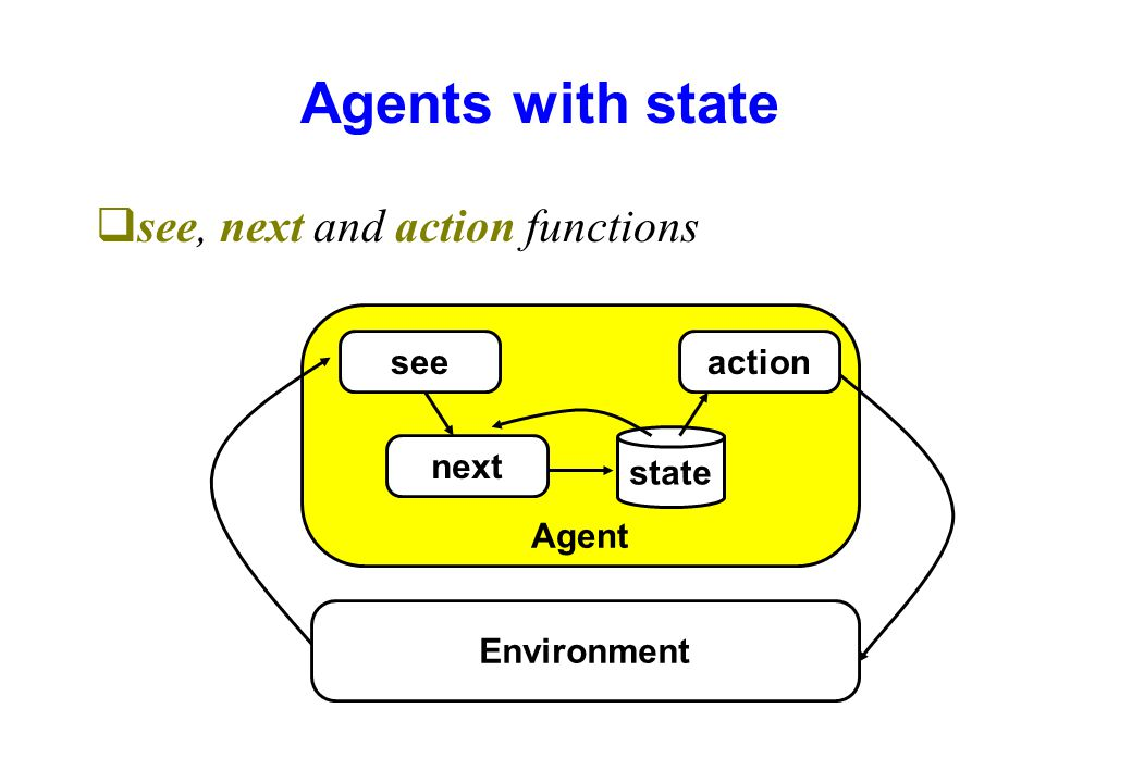 Agents with state see, next and action functions Agent see action