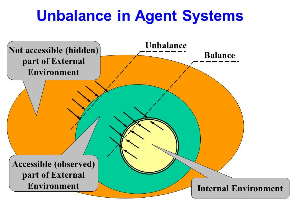 Unbalance in Agent Systems