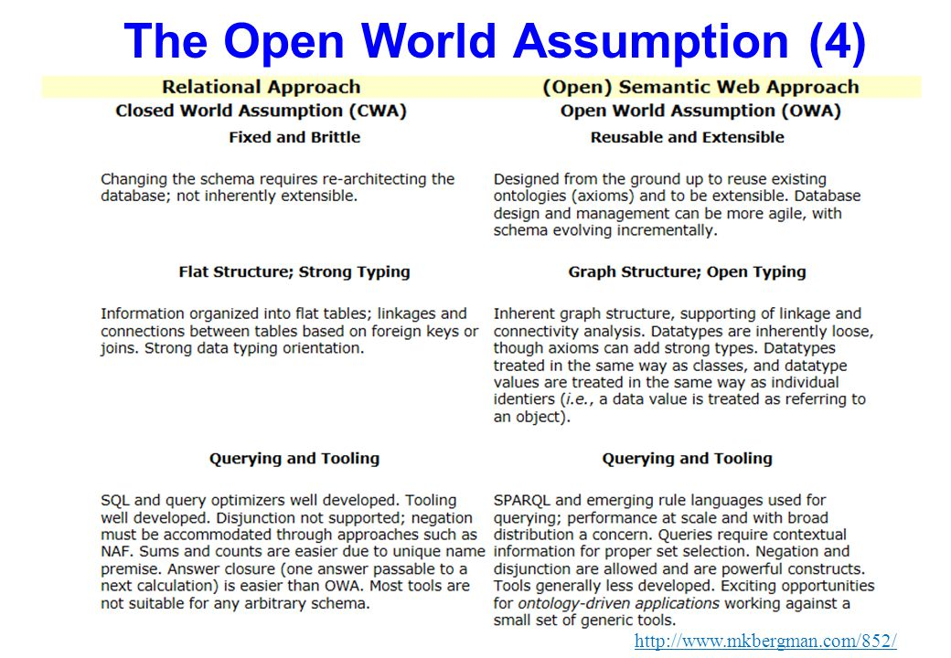 The Open World Assumption (4)
