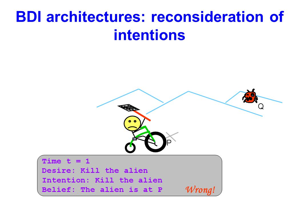 BDI architectures: reconsideration of intentions