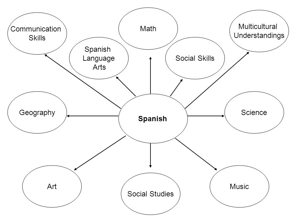 Math Multicultural. Understandings. Communication. Skills. Spanish. Language. Arts. Social Skills.