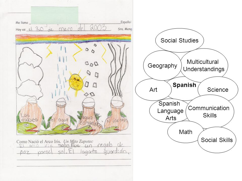Social Studies Multicultural. Understandings. Geography. Spanish. Science. Art. Communication.