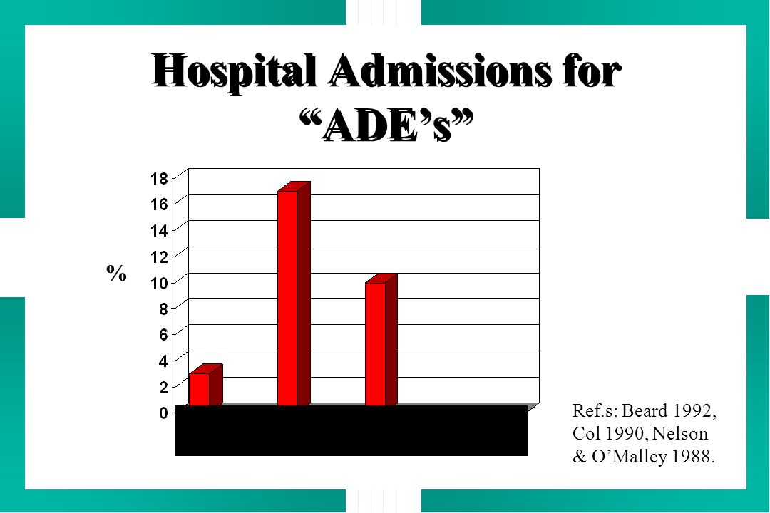 Hospital Admissions for ADE's
