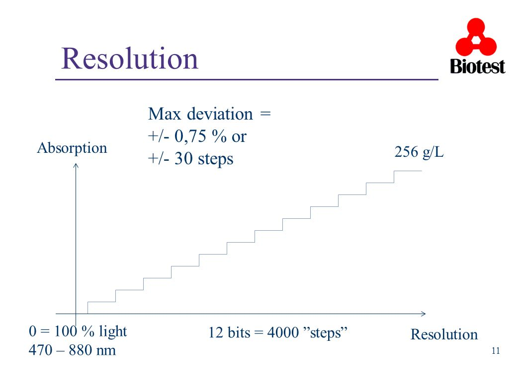 Resolution Max deviation = +/- 0,75 % or +/- 30 steps Absorption