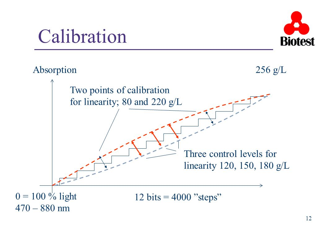 Calibration Absorption 256 g/L