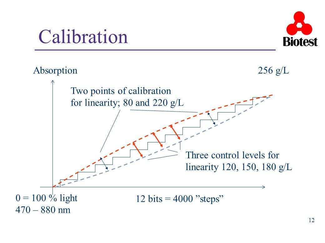 Calibration Absorption 256 g/L