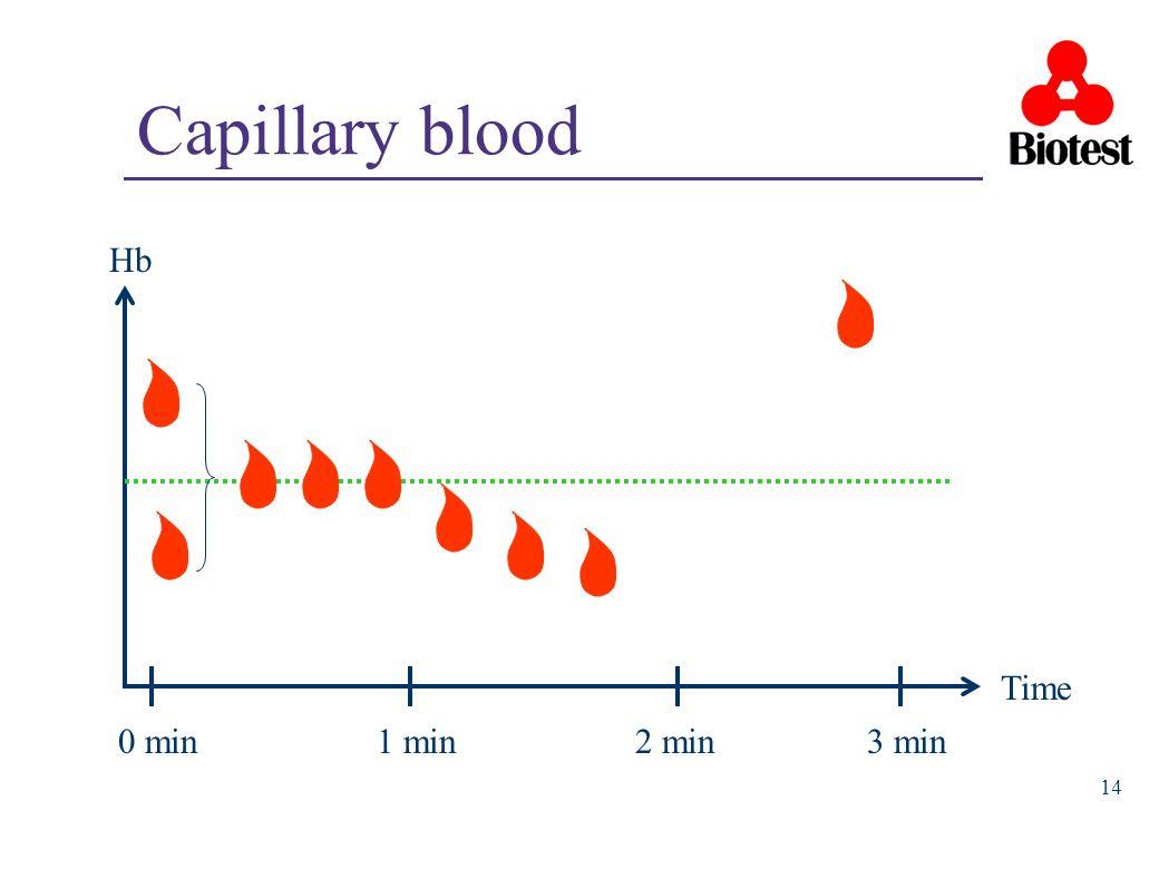 Capillary blood Hb Time 0 min 1 min 2 min 3 min