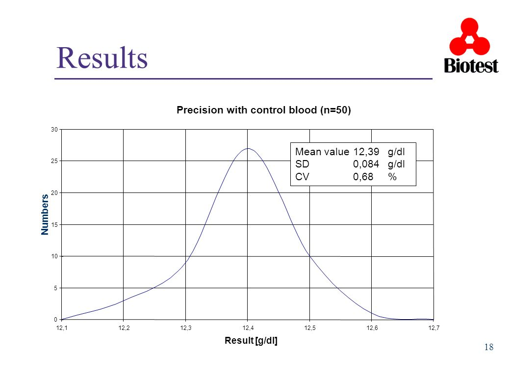 Results Precision with control blood (n=50) Mean value 12,39 g/dl