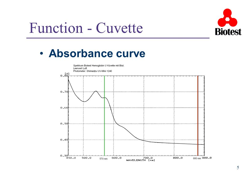 Function - Cuvette Absorbance curve