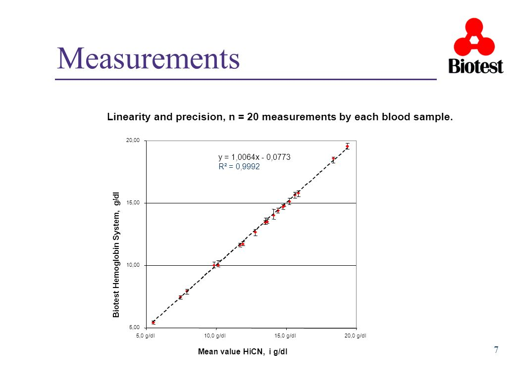 Measurements Linearity and precision, n = 20 measurements by each blood sample. y = 1,0064x - 0,0773.