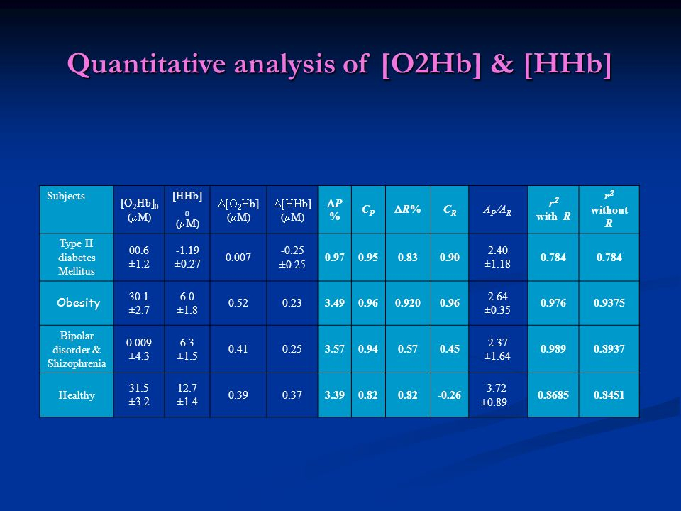 Quantitative analysis of [O2Hb] & [HHb]