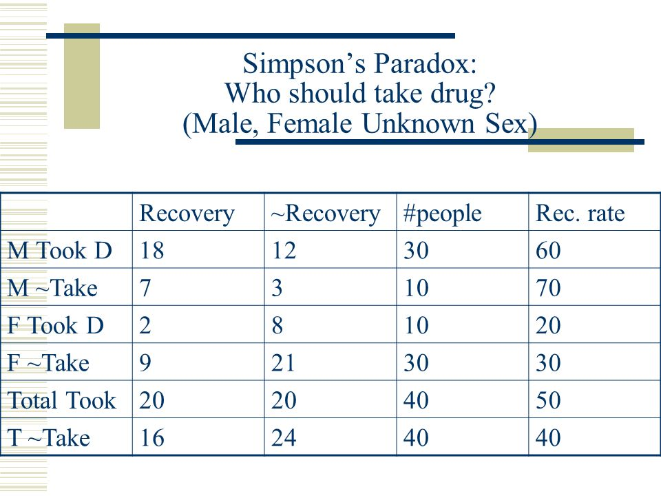 Simpson's Paradox: Who should take drug (Male, Female Unknown Sex)