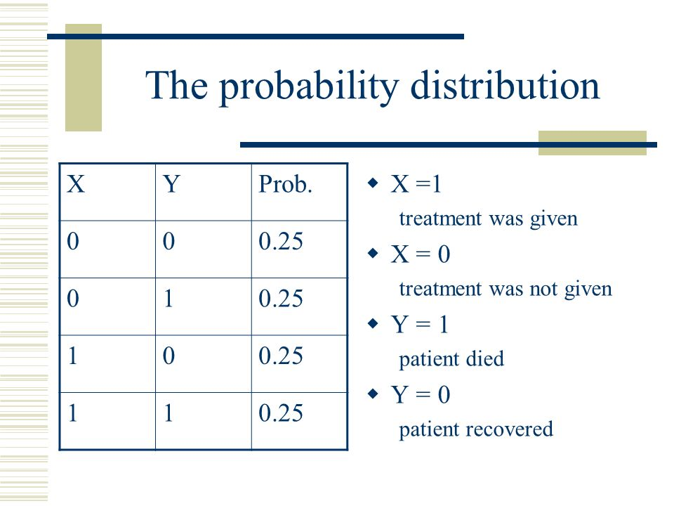 The probability distribution