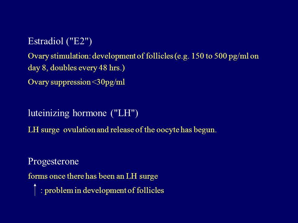 luteinizing hormone ( LH )