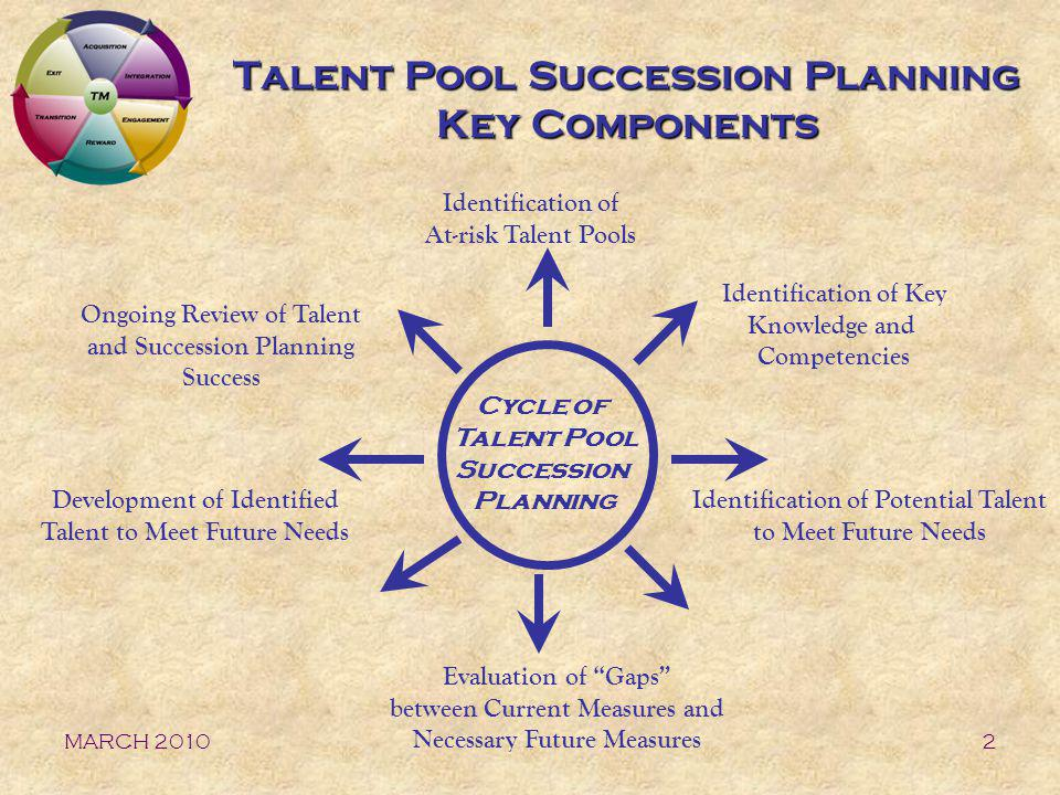 Talent Pool Succession Planning Key Components