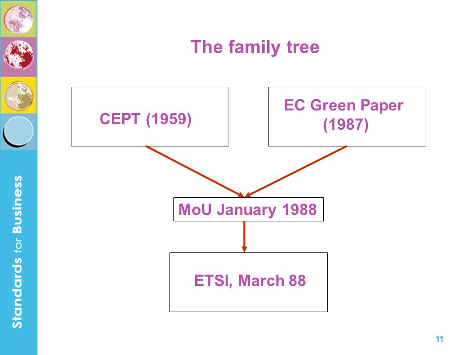 The family tree EC Green Paper (1987) CEPT (1959) MoU January 1988