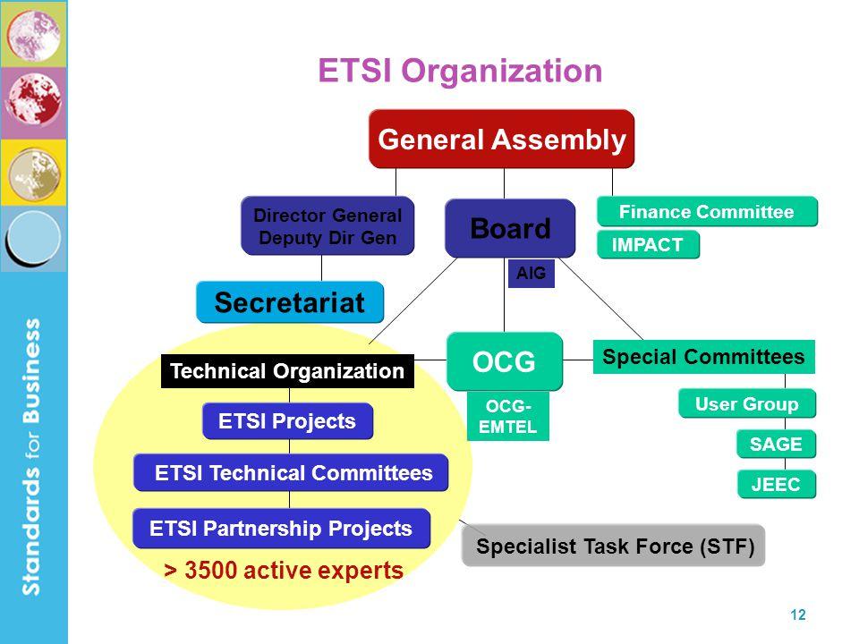 ETSI Technical Committees ETSI Partnership Projects