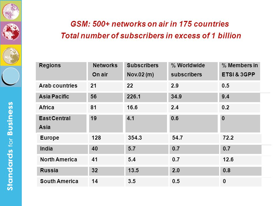 GSM: 500+ networks on air in 175 countries