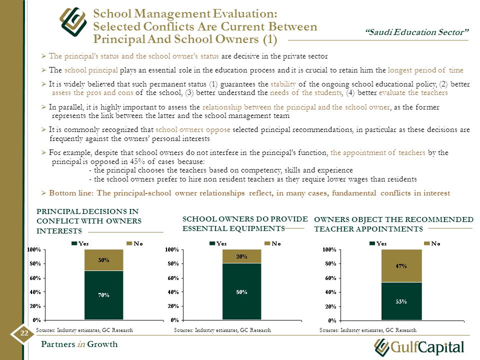 School Management Evaluation: Selected Conflicts Are Current Between Principal And School Owners (1)