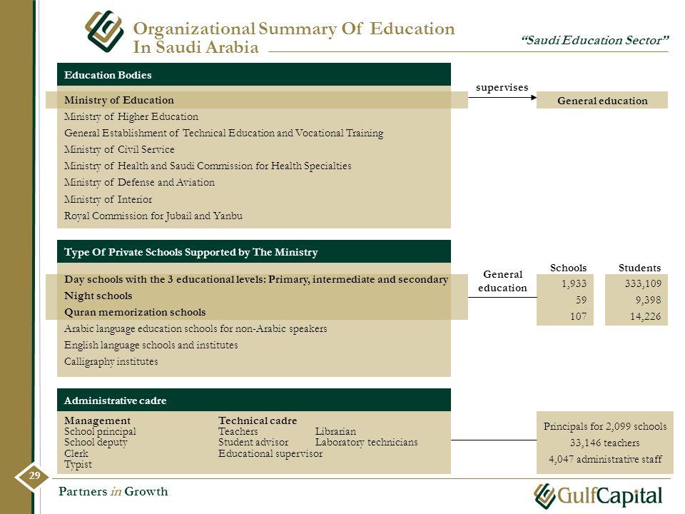 Principals for 2,099 schools