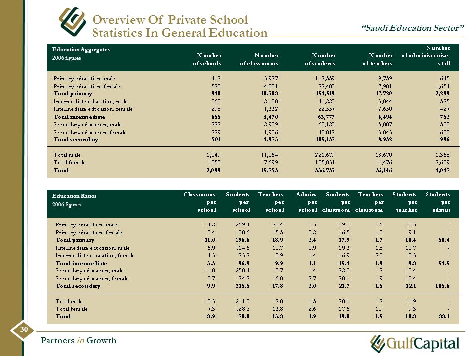 Overview Of Private School Statistics In General Education