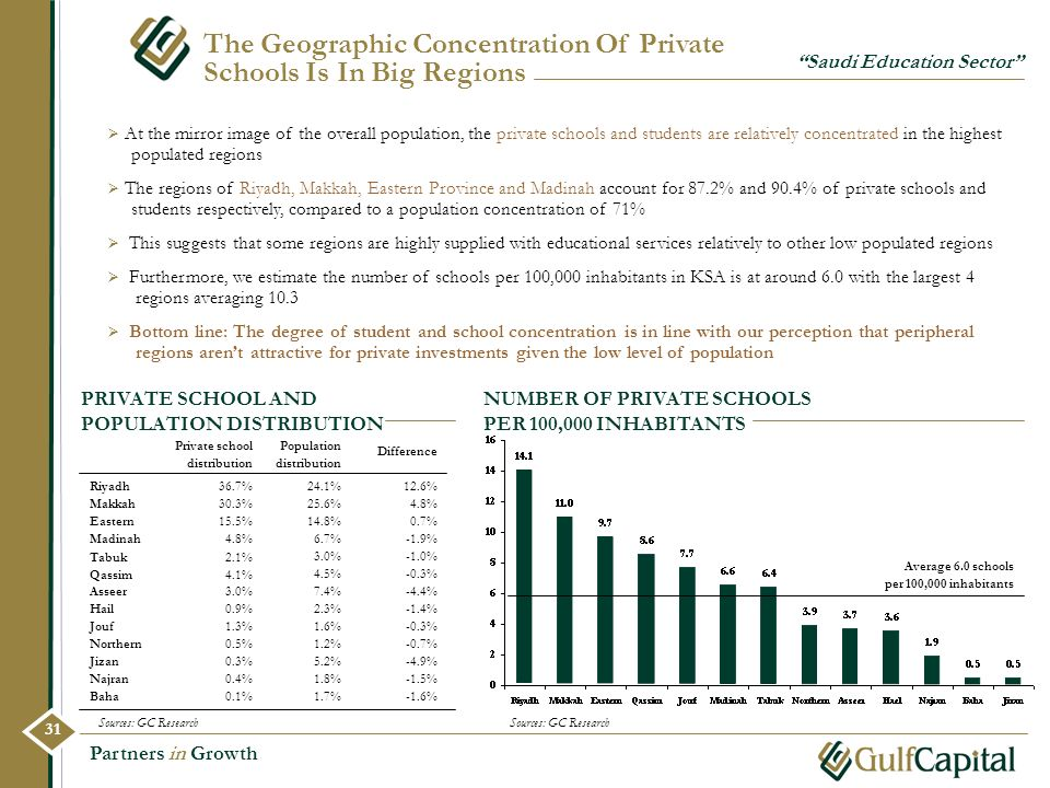 The Geographic Concentration Of Private Schools Is In Big Regions