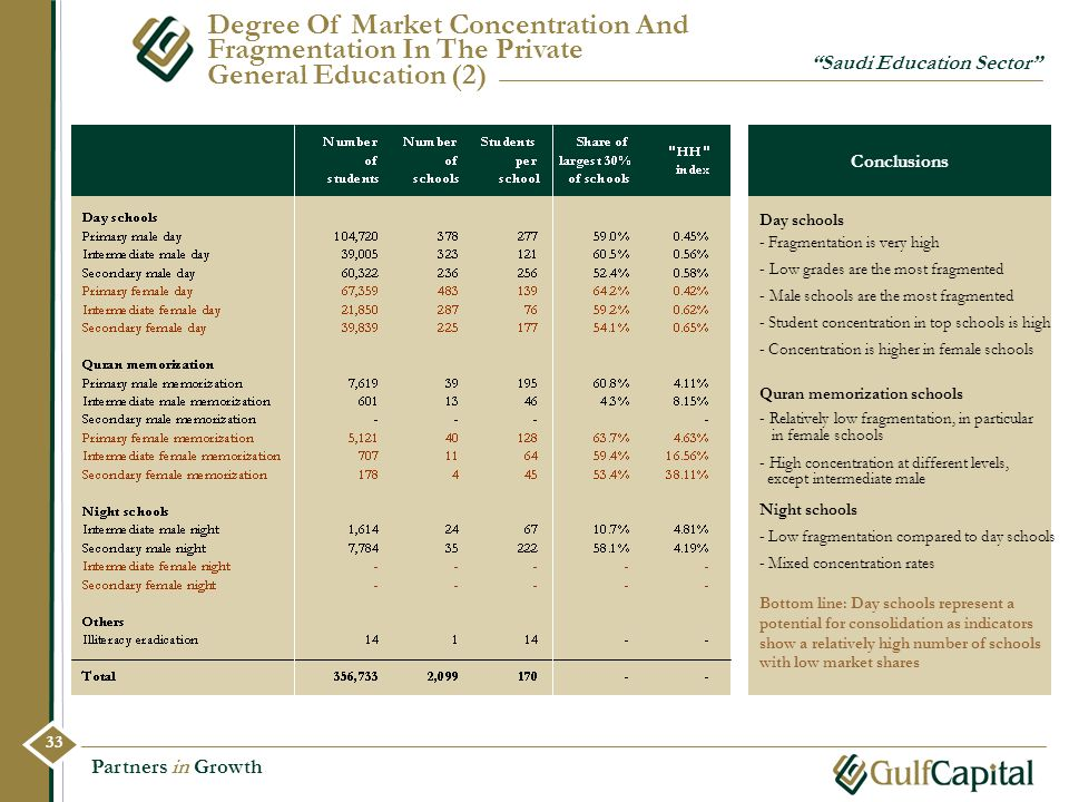 Degree Of Market Concentration And Fragmentation In The Private General Education (2)
