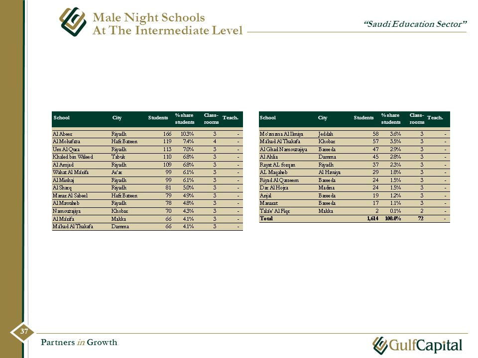 Male Night Schools At The Intermediate Level