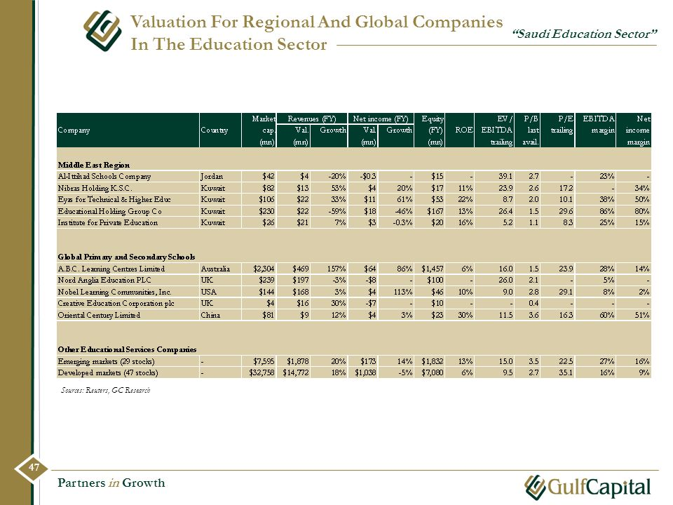 Valuation For Regional And Global Companies In The Education Sector
