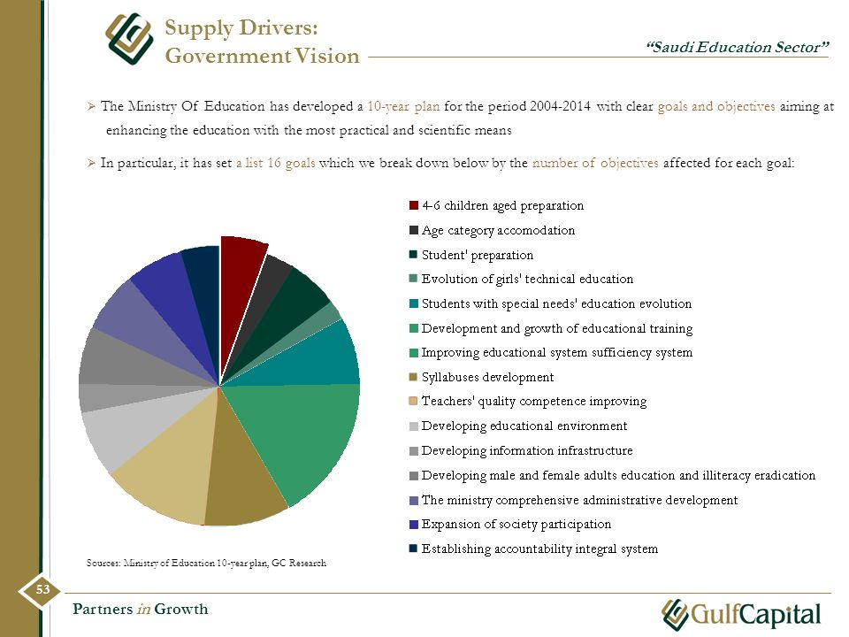 Supply Drivers: Government Vision
