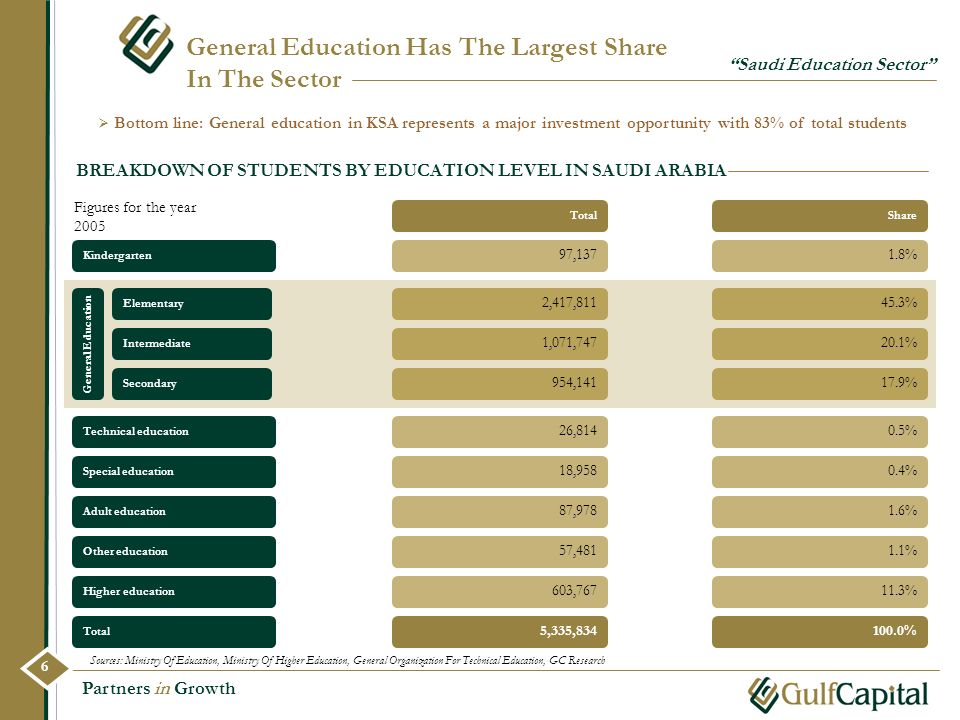 General Education Has The Largest Share In The Sector