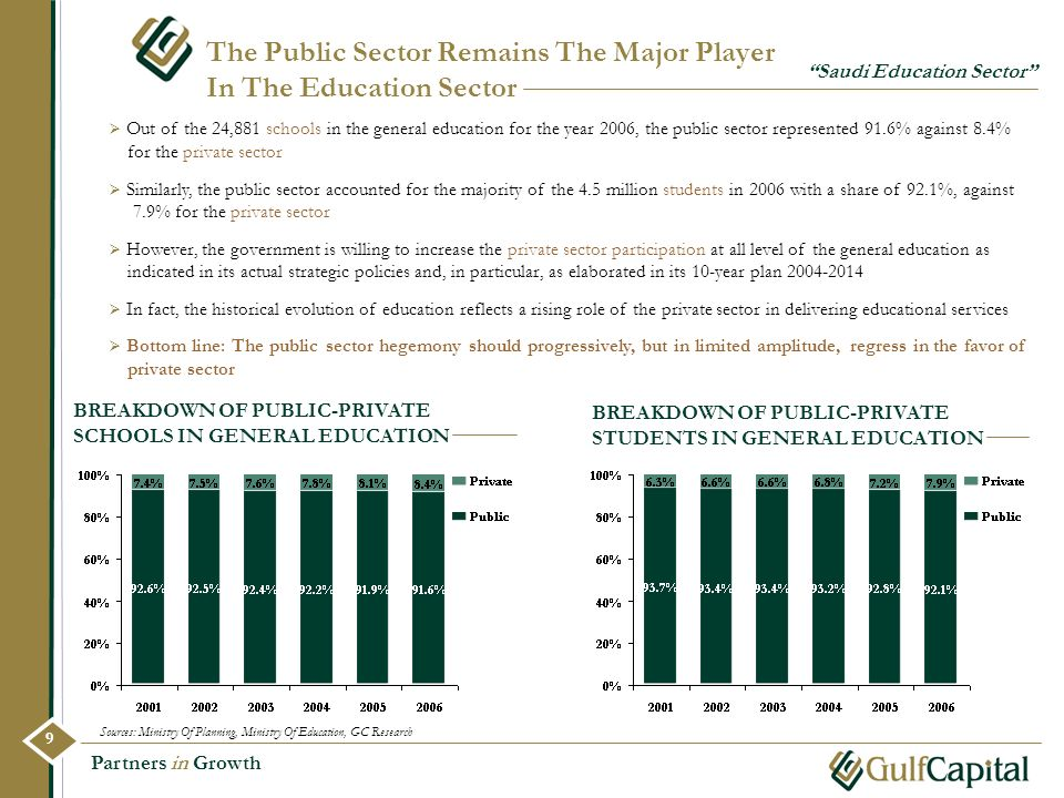 The Public Sector Remains The Major Player In The Education Sector