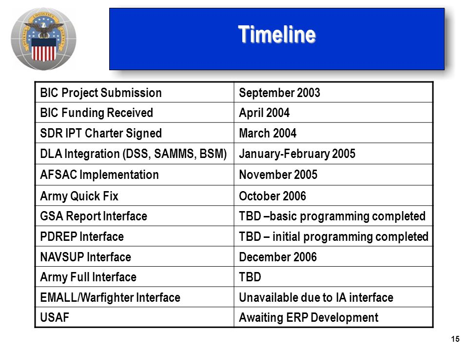 Timeline BIC Project Submission September 2003 BIC Funding Received