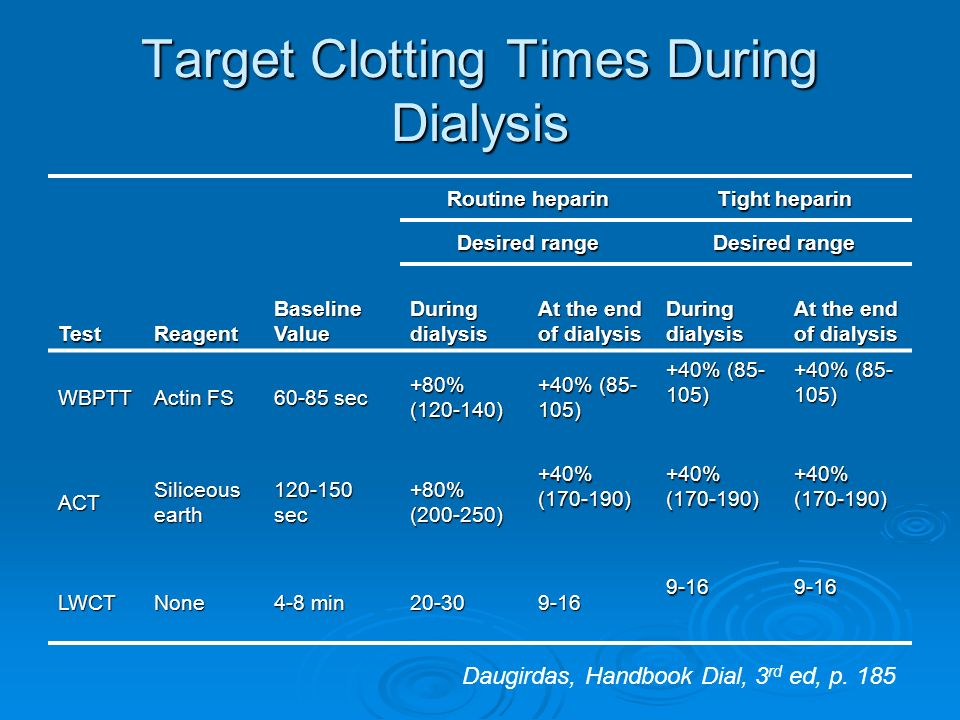 Target Clotting Times During Dialysis