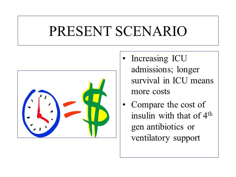 PRESENT SCENARIO Increasing ICU admissions; longer survival in ICU means more costs.